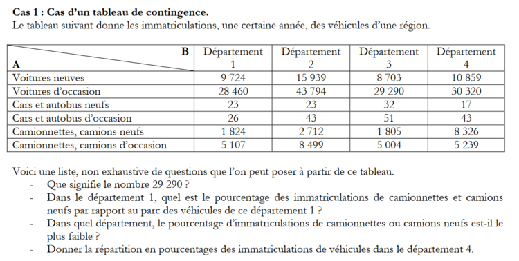 Commande Tablecontingences Geogebra Manual